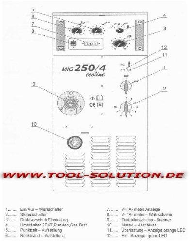 ISKRA MIG MAG 250 ecoline Schutzgasschweißgerät